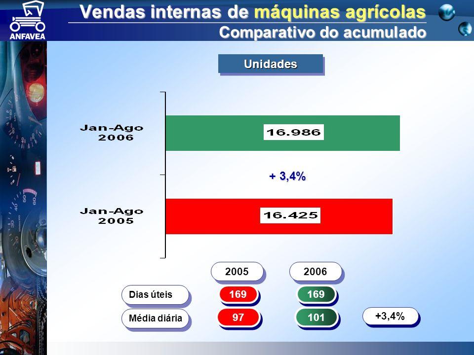 Vendas internas de máquinas agrícolas Comparativo do acumulado 169 Dias úteis 97 101 Média diária +3,4% 2005 2006 + 3,4% UnidadesUnidades