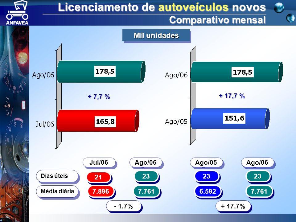 Licenciamento de autoveículos novos Comparativo mensal 21 23 Dias úteis 7.896 7.761 Média diária - 1,7% 23 6.592 7.761 + 17,7% + 7,7 % + 17,7 % Jul/06 Ago/06 Ago/05 Ago/06 Mil unidades