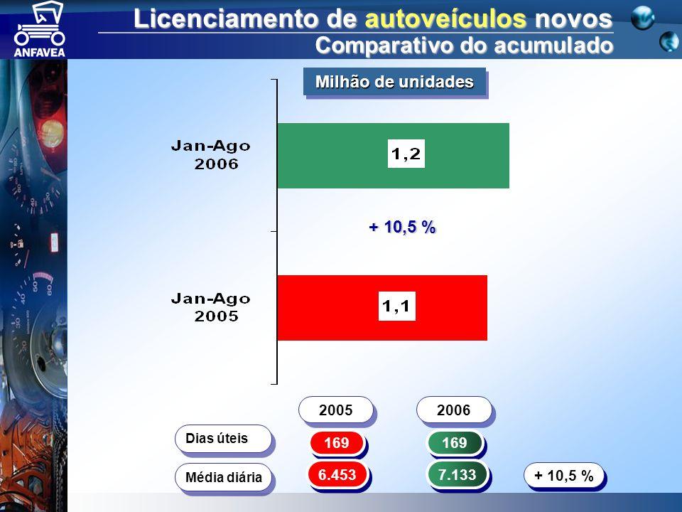 Licenciamento de autoveículos novos Comparativo do acumulado 169 Dias úteis 6.453 7.133 Média diária + 10,5 % 2005 2006 + 10,5 % Milhão de unidades