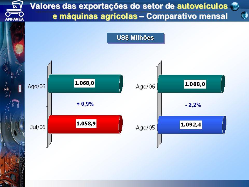 Valores das exportações do setor de autoveículos e máquinas agrícolas – Comparativo mensal US$ Milhões + 0,9% - 2,2%