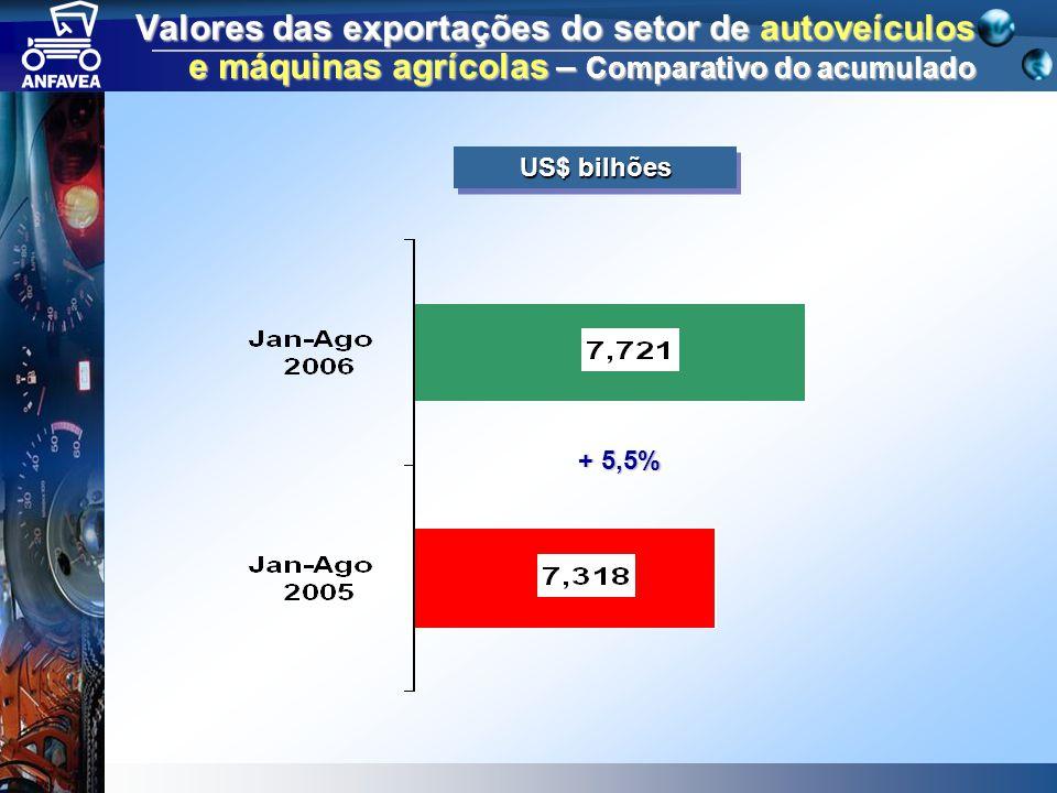 Valores das exportações do setor de autoveículos e máquinas agrícolas – Comparativo do acumulado + 5,5% US$ bilhões
