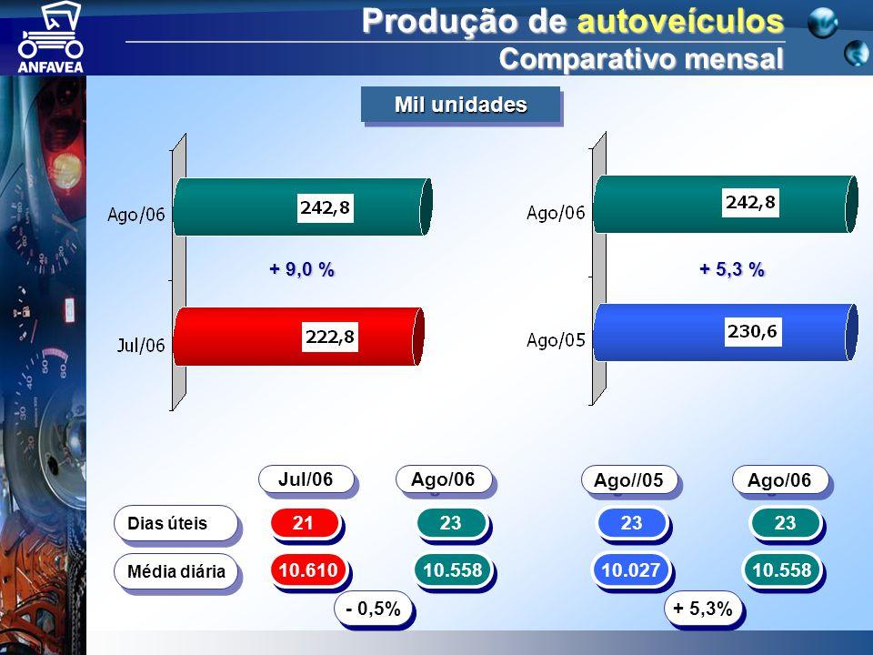 Produção de autoveículos Comparativo mensal + 9,0 % + 5,3 % 21 23 10.610 10.558 - 0,5% 23 10.027 10.558 + 5,3% Dias úteis Média diária Ago/06 Jul/06 Ago//05 Ago/06 Mil unidades