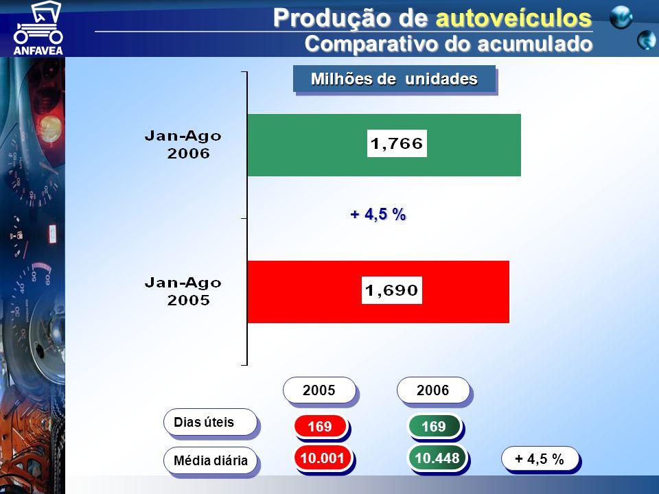 Produção de autoveículos Comparativo do acumulado 169 Dias úteis 10.001 10.448 Média diária + 4,5 % 2005 2006 + 4,5 % Milhões de unidades