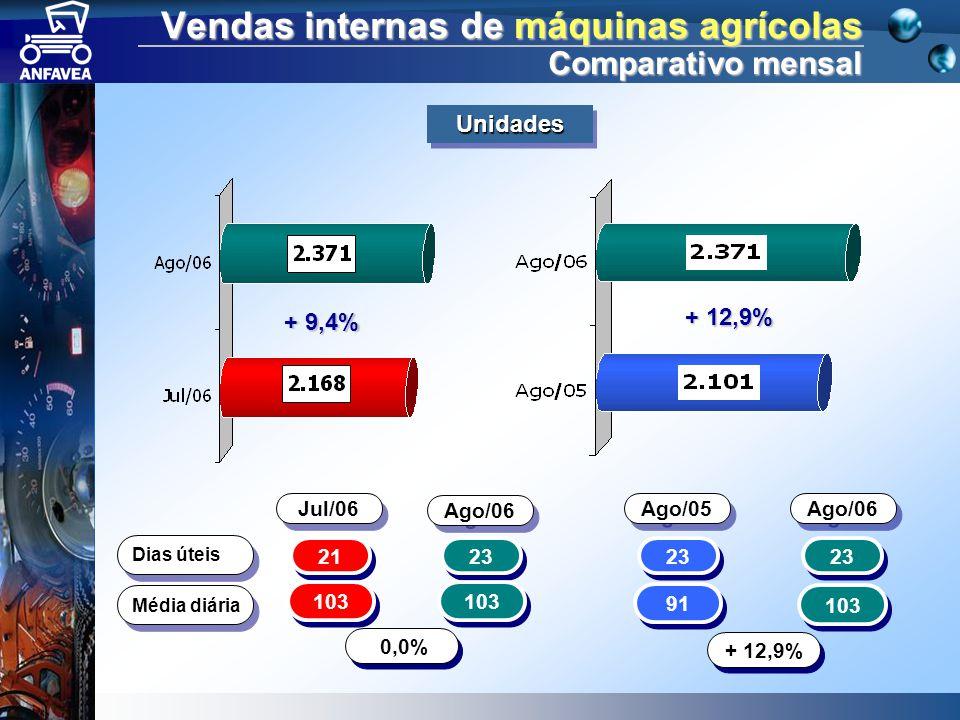 Vendas internas de máquinas agrícolas Comparativo mensal 21 23 Dias úteis 103 Média diária 0,0% 23 91 103 + 12,9% + 9,4% + 12,9% Jul/06 Ago/06 Ago/05 Ago/06 UnidadesUnidades