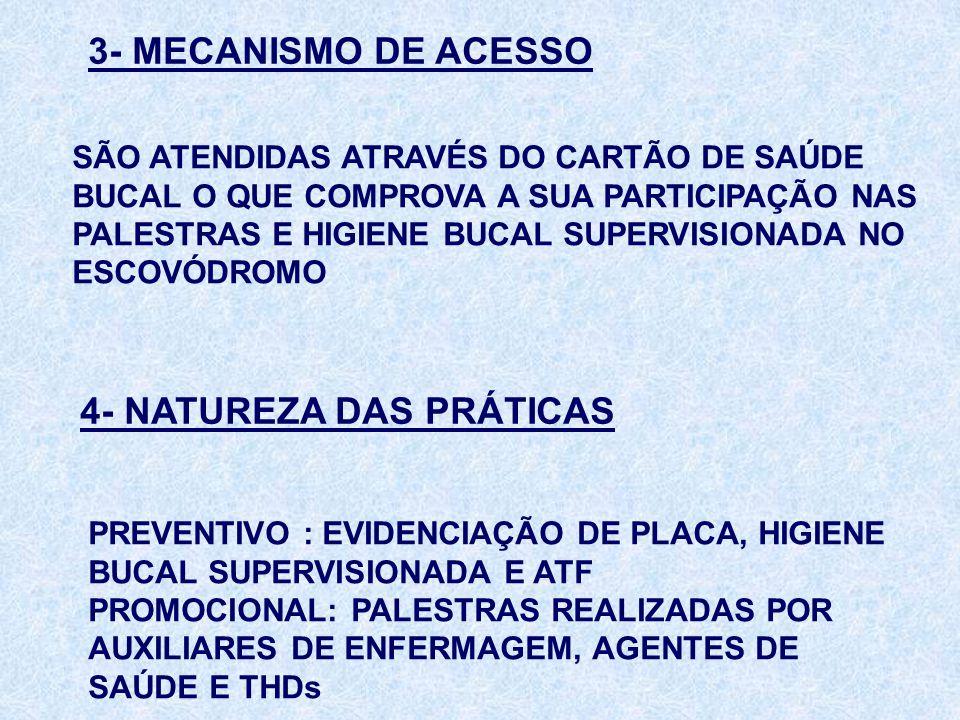 3- MECANISMO DE ACESSO SÃO ATENDIDAS ATRAVÉS DO CARTÃO DE SAÚDE BUCAL O QUE COMPROVA A SUA PARTICIPAÇÃO NAS PALESTRAS E HIGIENE BUCAL SUPERVISIONADA N