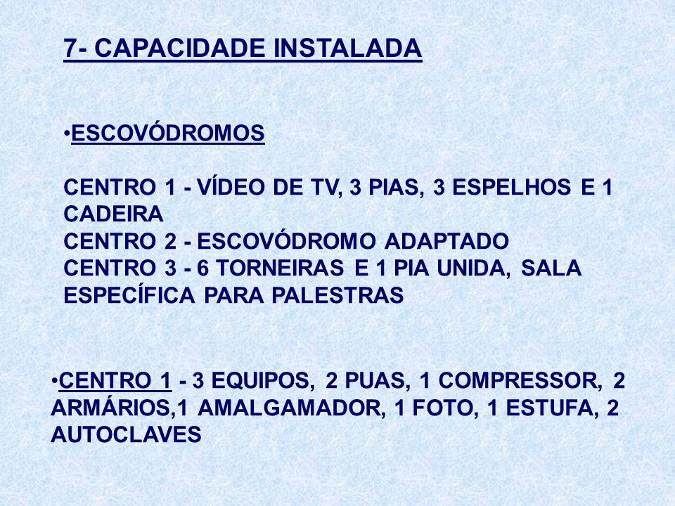 7- CAPACIDADE INSTALADA ESCOVÓDROMOS CENTRO 1 - VÍDEO DE TV, 3 PIAS, 3 ESPELHOS E 1 CADEIRA CENTRO 2 - ESCOVÓDROMO ADAPTADO CENTRO 3 - 6 TORNEIRAS E 1