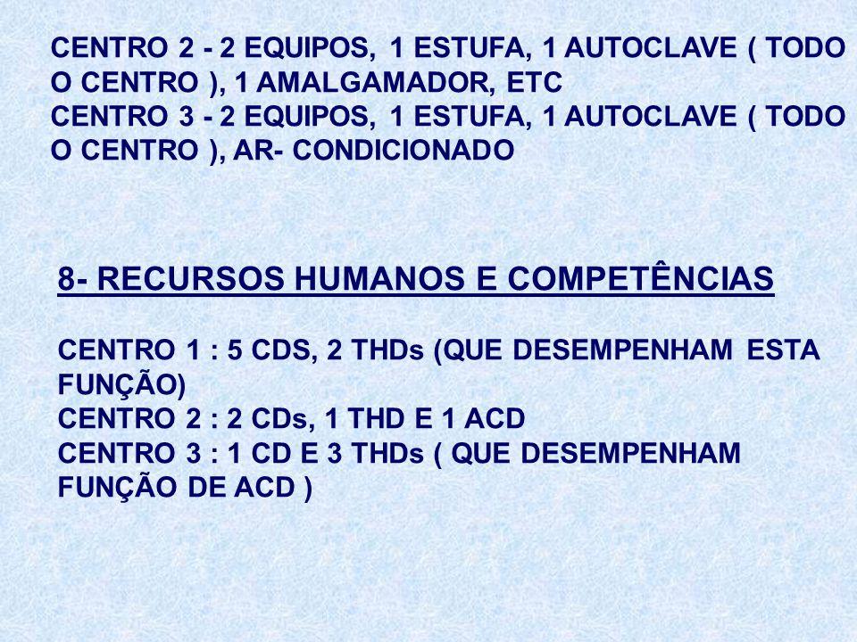 CENTRO 2 - 2 EQUIPOS, 1 ESTUFA, 1 AUTOCLAVE ( TODO O CENTRO ), 1 AMALGAMADOR, ETC CENTRO 3 - 2 EQUIPOS, 1 ESTUFA, 1 AUTOCLAVE ( TODO O CENTRO ), AR- C