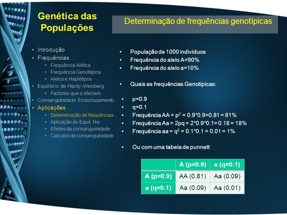 Genética das Populações População de 1000 indivíduos Frequência do alelo A=90% Frequência do alelo a=10% Quais as frequências Genotípicas: Introdução