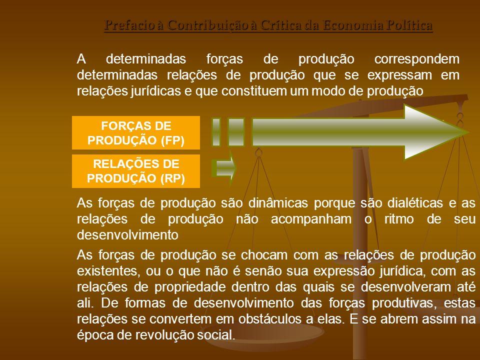 MODO DE PRODUÇÃO Prefacio à Contribuição à Crítica da Economia Política A determinadas forças de produção correspondem determinadas relações de produç