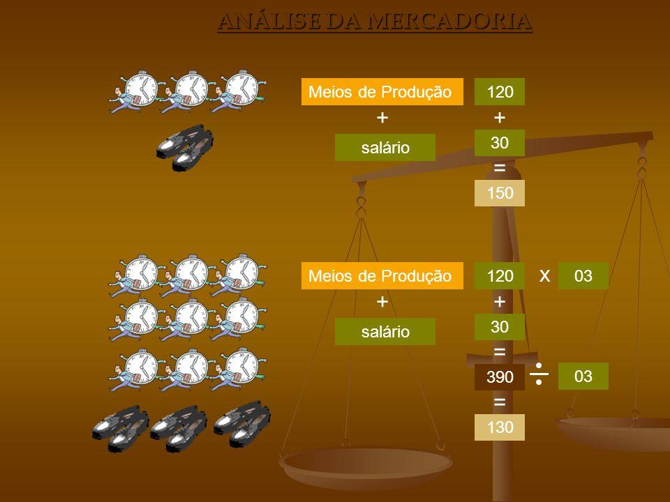 ANÁLISE DA MERCADORIA + salário Meios de Produção120 30 150 + = + salário Meios de Produção120 30 390 + = x 03 130 =