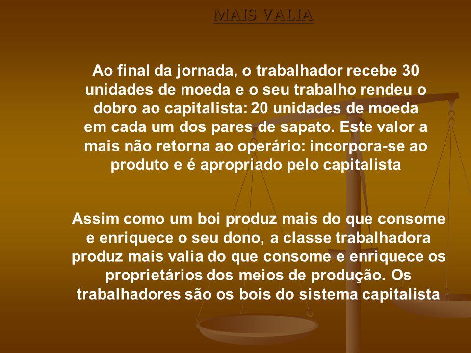 MAIS VALIA Ao final da jornada, o trabalhador recebe 30 unidades de moeda e o seu trabalho rendeu o dobro ao capitalista: 20 unidades de moeda em cada