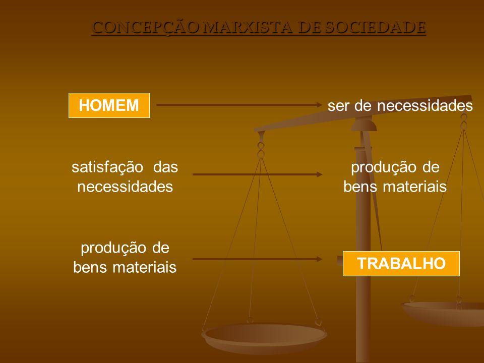 CONCEPÇÃO MARXISTA DE SOCIEDADE Relações A ) com a NaturezaForças de Produção (instrumentos de produção) B ) dos Homens entre siRelações de Produção (divisão do trabalho) modo de produção + História CapitalistaAntigoFeudal