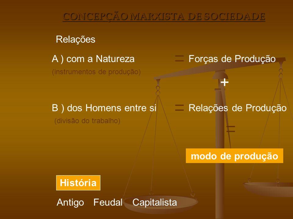 CONCEPÇÃO MARXISTA DE SOCIEDADE Relações A ) com a NaturezaForças de Produção (instrumentos de produção) B ) dos Homens entre siRelações de Produção (