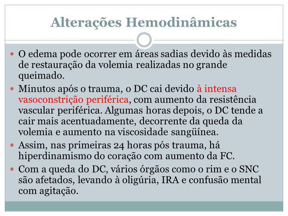 Alterações Hemodinâmicas O edema pode ocorrer em áreas sadias devido às medidas de restauração da volemia realizadas no grande queimado. Minutos após
