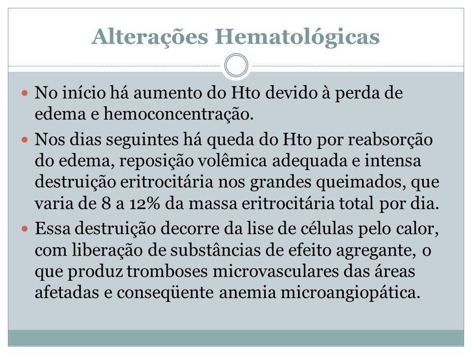 Alterações Hematológicas No início há aumento do Hto devido à perda de edema e hemoconcentração.
