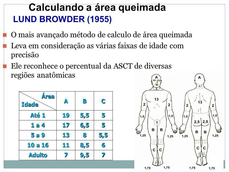 Calculando a área queimada LUND BROWDER (1955)ÁreaIdadeABC Até 1 195,55 1 a 4 176,55 5 a 9 1385,5 10 a 16 118,56 Adulto79,57 O mais avançado método de calculo de área queimada Leva em consideração as várias faixas de idade com precisão Ele reconhece o percentual da ASCT de diversas regiões anatômicas