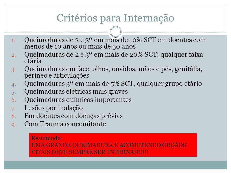 Critérios para Internação 1. Queimaduras de 2 e 3º em mais de 10% SCT em doentes com menos de 10 anos ou mais de 50 anos 2. Queimaduras de 2 e 3º em m