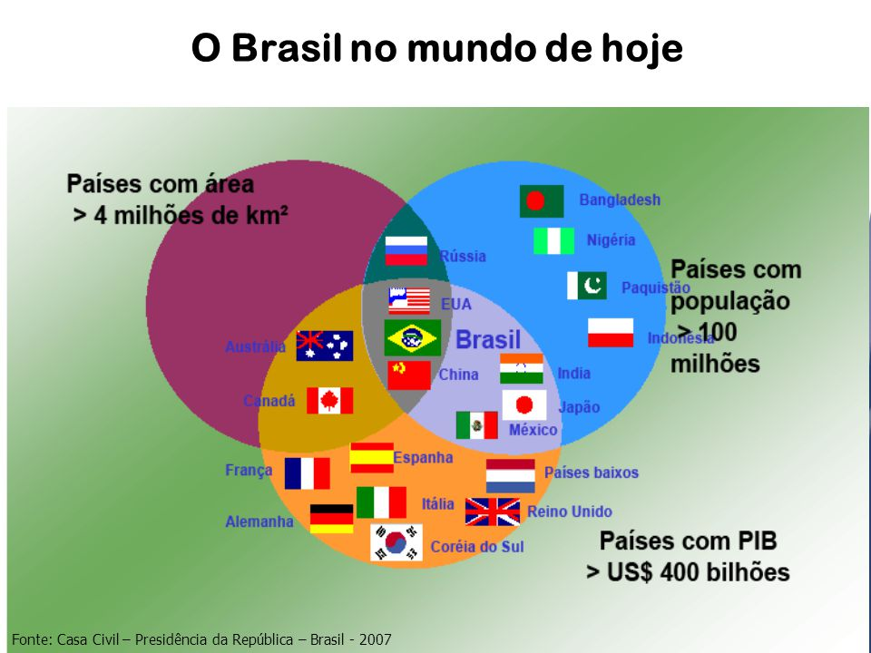 O Brasil no mundo de hoje Fonte: Casa Civil – Presidência da República – Brasil - 2007