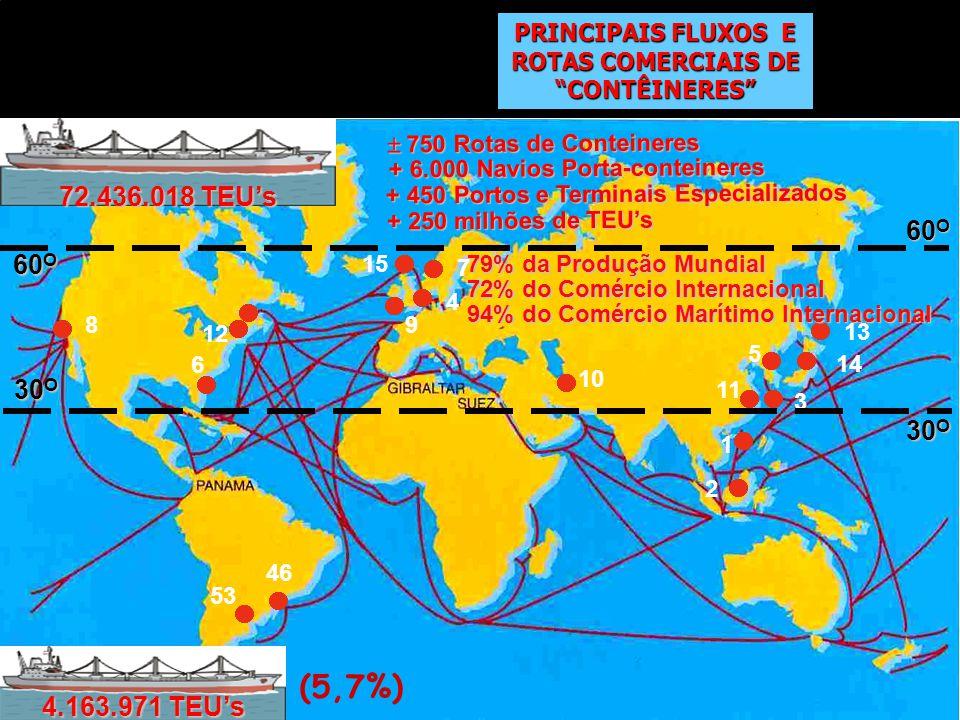 750 Rotas de Conteineres 750 Rotas de Conteineres + 6.000 Navios Porta-conteineres + 6.000 Navios Porta-conteineres + 450 Portos e Terminais Especializados + 450 Portos e Terminais Especializados + 250 milhões de TEUs 1 2 3 4 5 6 7 89 10 11 12 13 14 15 46 53 4.163.971 TEUs 60 O 30 O 60 O 30 O 72.436.018 TEUs (5,7%) 79% da Produção Mundial 72% do Comércio Internacional 94% do Comércio Marítimo Internacional PRINCIPAIS FLUXOS E ROTAS COMERCIAIS DE CONTÊINERES