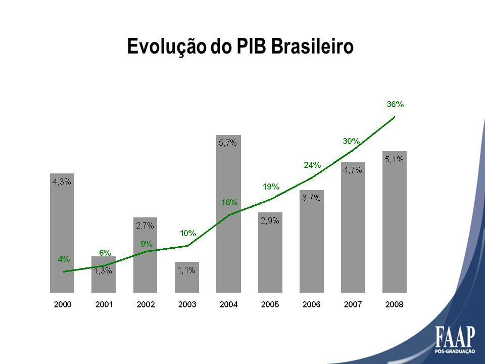 Evolução do PIB Brasileiro