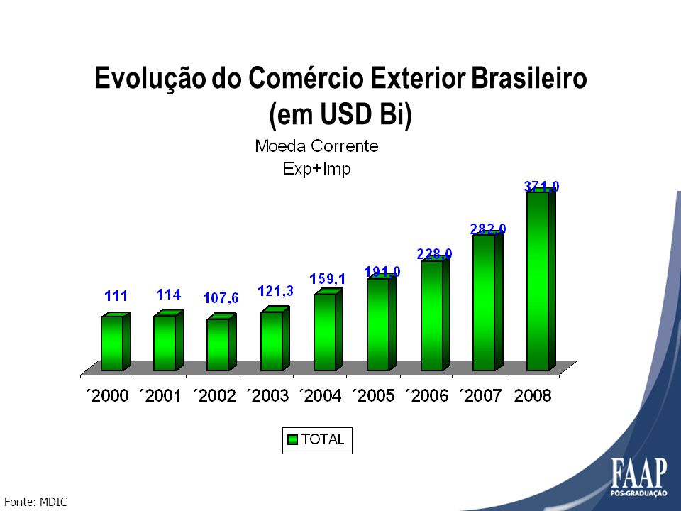 Evolução do Comércio Exterior Brasileiro (em USD Bi) Fonte: MDIC