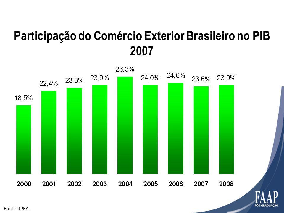 Participação do Comércio Exterior Brasileiro no PIB 2007 Fonte: IPEA
