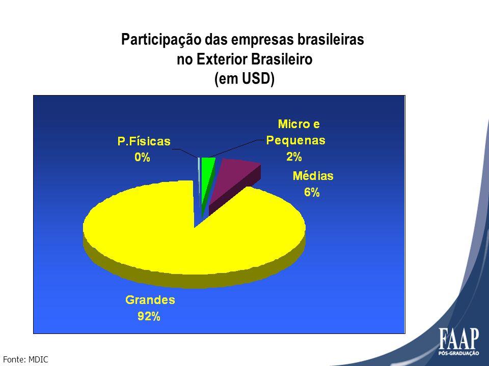 Fonte: MDIC Participação das empresas brasileiras no Exterior Brasileiro (em USD)