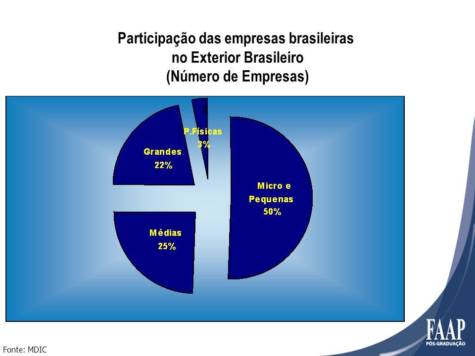 Fonte: MDIC Participação das empresas brasileiras no Exterior Brasileiro (Número de Empresas)