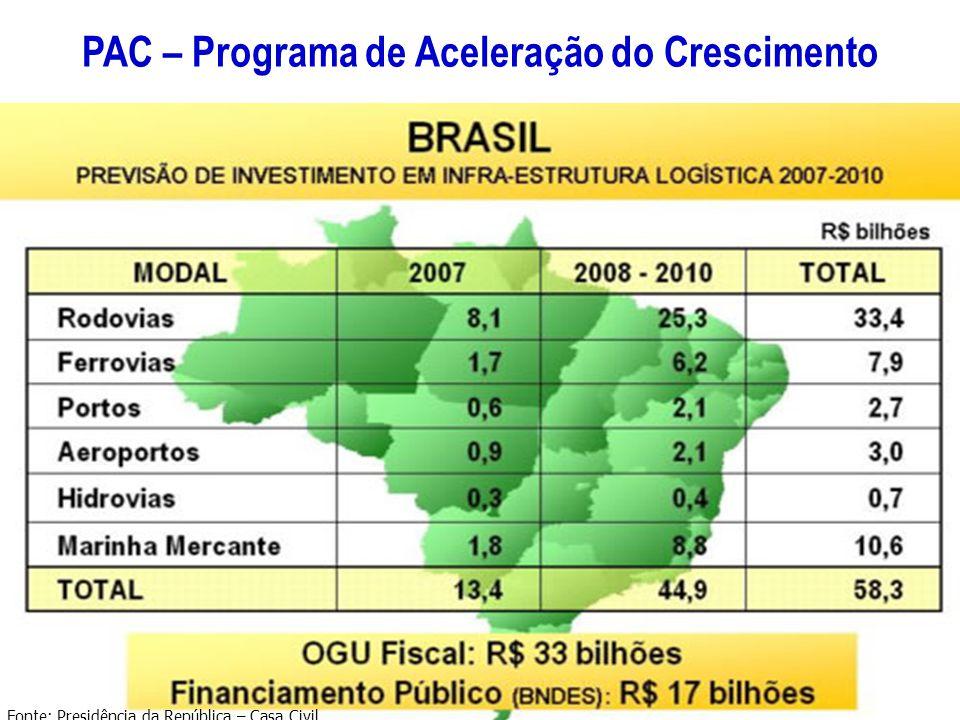 PAC – Programa de Aceleração do Crescimento Fonte: Presidência da República – Casa Civil
