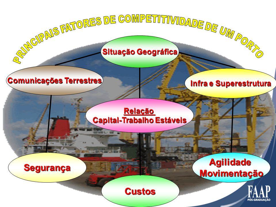 Situação Geográfica Infra e Superestrutura Comunicações Terrestres Relação Capital-Trabalho Estáveis Custos AgilidadeMovimentaçãoSegurança