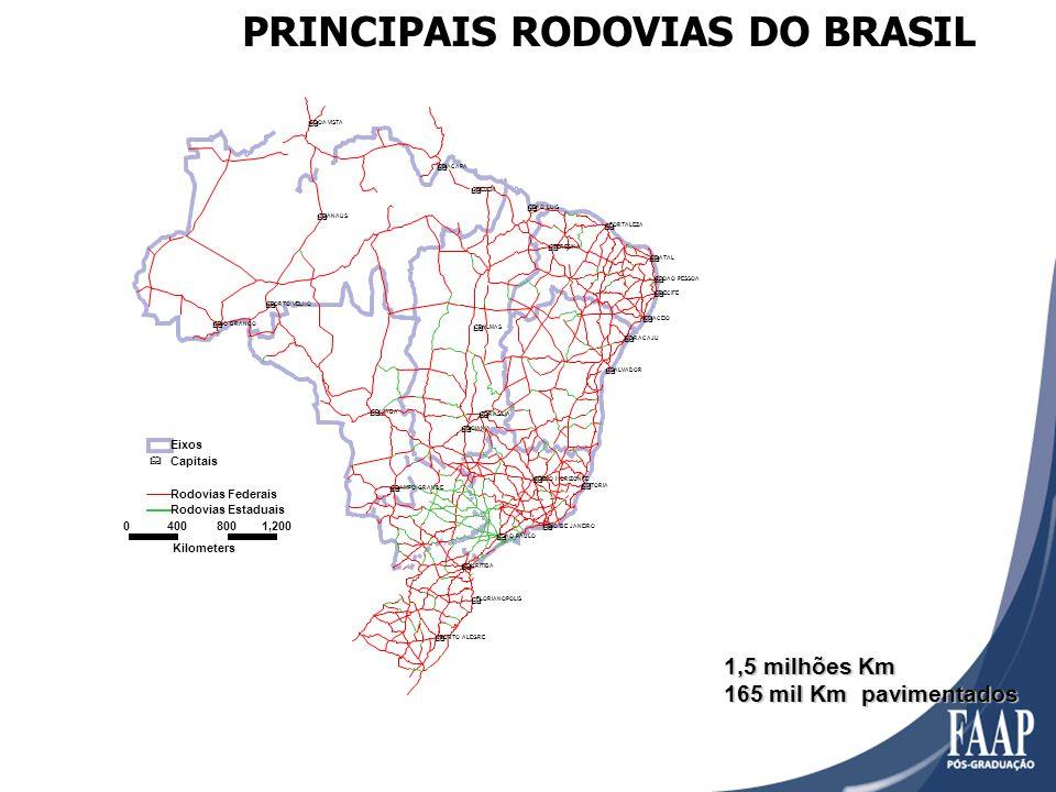 PRINCIPAIS RODOVIAS DO BRASIL 1,5 milhões Km 165 mil Km pavimentados & & & & & & & & & & & & & & & & & & & & & & & & & & & MACAPA BOA VISTA NATAL JOAO PESSOA RECIFE FORTALEZA MACEIO ARACAJU SALVADOR SAO LUIS TERESINA BELEM PALMAS BRASILIA GOIANIA VITORIA BELO HORIZONTE RIO DE JANEIRO SAO PAULO CURITIBA FLORIANOPOLIS CUIABA MANAUS PORTO VELHO CAMPO GRANDE PORTO ALEGRE RIO BRANCO 04008001,200 Kilometers - Eixos & Capitais.