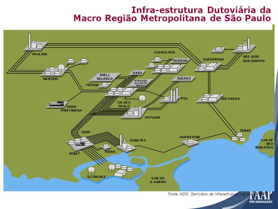Infra-estrutura Dutoviária da Macro Região Metropolitana de São Paulo Fonte: ADM, Seminário de Infra-estrutura Logística, 2006