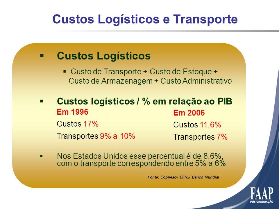 Custos Logísticos Custo de Transporte + Custo de Estoque + Custo de Armazenagem + Custo Administrativo Custos logísticos / % em relação ao PIB Nos Estados Unidos esse percentual é de 8,6%, com o transporte correspondendo entre 5% a 6% Fonte: Coppead- UFRJ/ Banco Mundial Em 1996 Custos 17% Transportes 9% a 10% Em 2006 Custos 11,6% Transportes 7% Custos Logísticos e Transporte