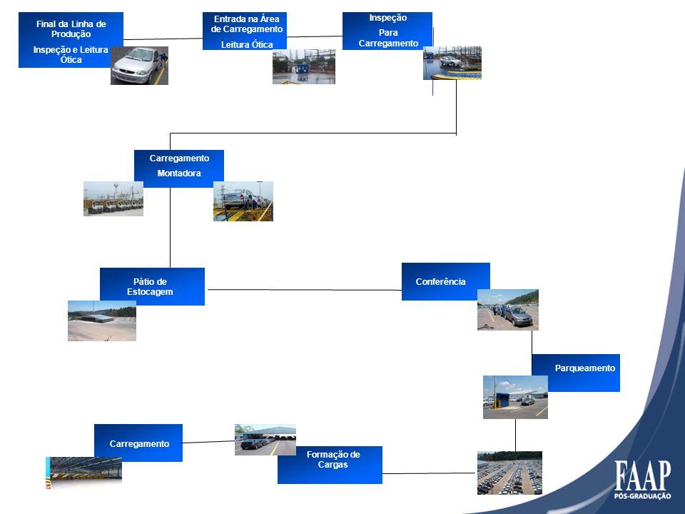 Final da Linha de Produção Inspeção e Leitura Ótica Entrada na Área de Carregamento Leitura Ótica Pátio de Estocagem Inspeção Para Carregamento Conferência Parqueamento Carregamento Montadora Formação de Cargas Carregamento