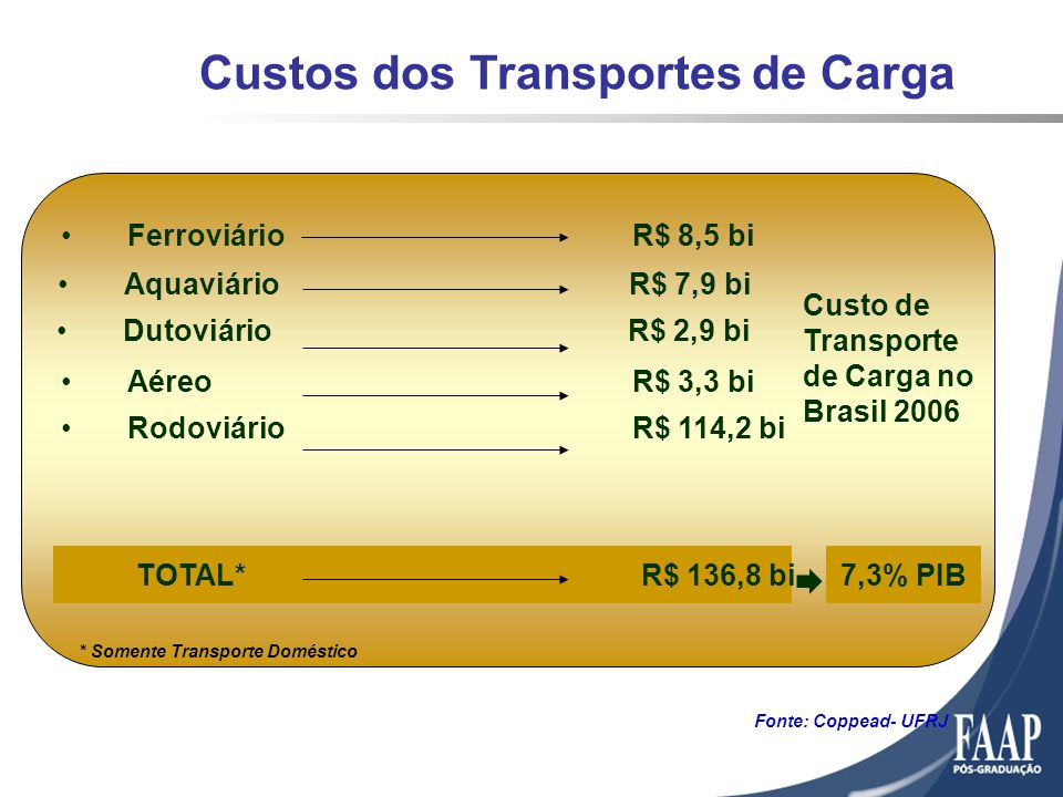 Custos dos Transportes de Carga Fonte: Coppead- UFRJ 7,3% PIB Custo de Transporte de Carga no Brasil 2006 * Somente Transporte Doméstico FerroviárioR$ 8,5 bi AquaviárioR$ 7,9 bi DutoviárioR$ 2,9 bi AéreoR$ 3,3 bi RodoviárioR$ 114,2 bi TOTAL*R$ 136,8 bi