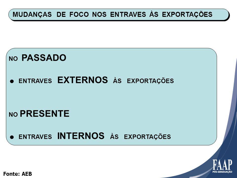 MUDANÇAS DE FOCO NOS ENTRAVES ÀS EXPORTAÇÕES NO PASSADO ENTRAVES EXTERNOS ÀS EXPORTAÇÕES NO PRESENTE ENTRAVES INTERNOS ÀS EXPORTAÇÕES Fonte: AEB