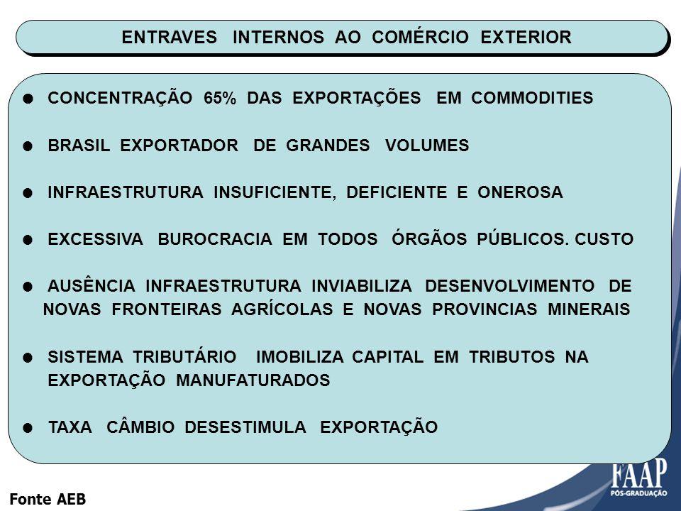 ENTRAVES INTERNOS AO COMÉRCIO EXTERIOR CONCENTRAÇÃO 65% DAS EXPORTAÇÕES EM COMMODITIES BRASIL EXPORTADOR DE GRANDES VOLUMES INFRAESTRUTURA INSUFICIENTE, DEFICIENTE E ONEROSA EXCESSIVA BUROCRACIA EM TODOS ÓRGÃOS PÚBLICOS.