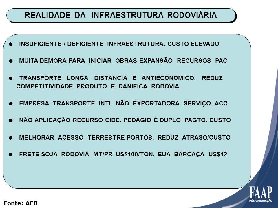 REALIDADE DA INFRAESTRUTURA RODOVIÁRIA INSUFICIENTE / DEFICIENTE INFRAESTRUTURA.
