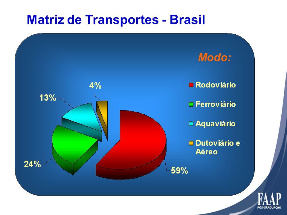 Modo: Matriz de Transportes - Brasil