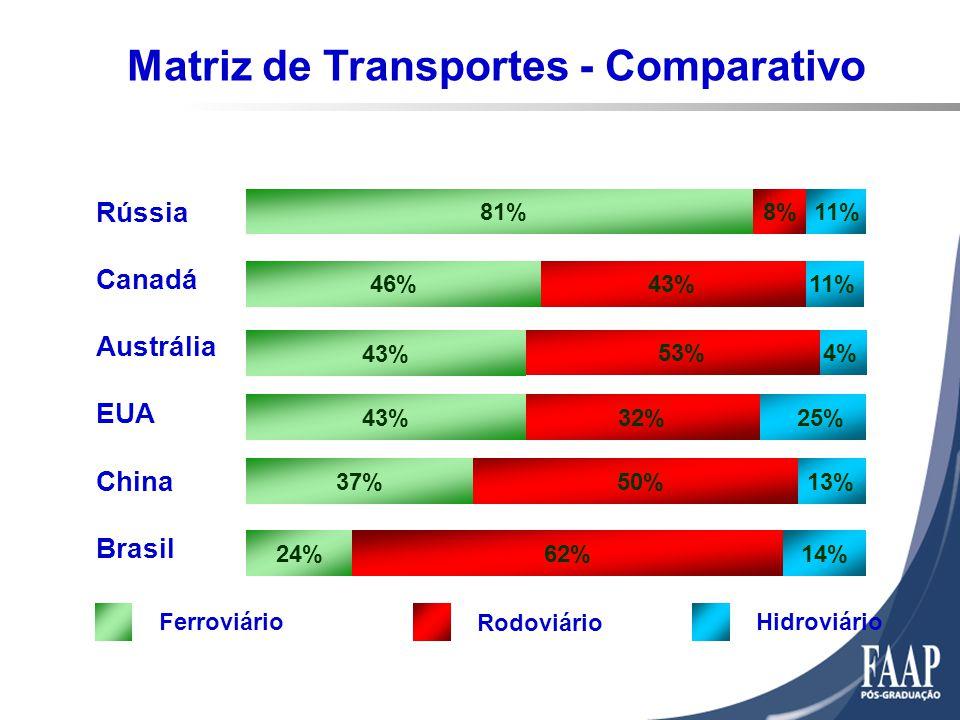 13% 25% 4% 11% 81% 43%46% 53% 43% 32%43% 50%37% 62%14% 24% Rússia Canadá Austrália EUA China Brasil 8%11% Ferroviário Rodoviário Hidroviário Matriz de Transportes - Comparativo