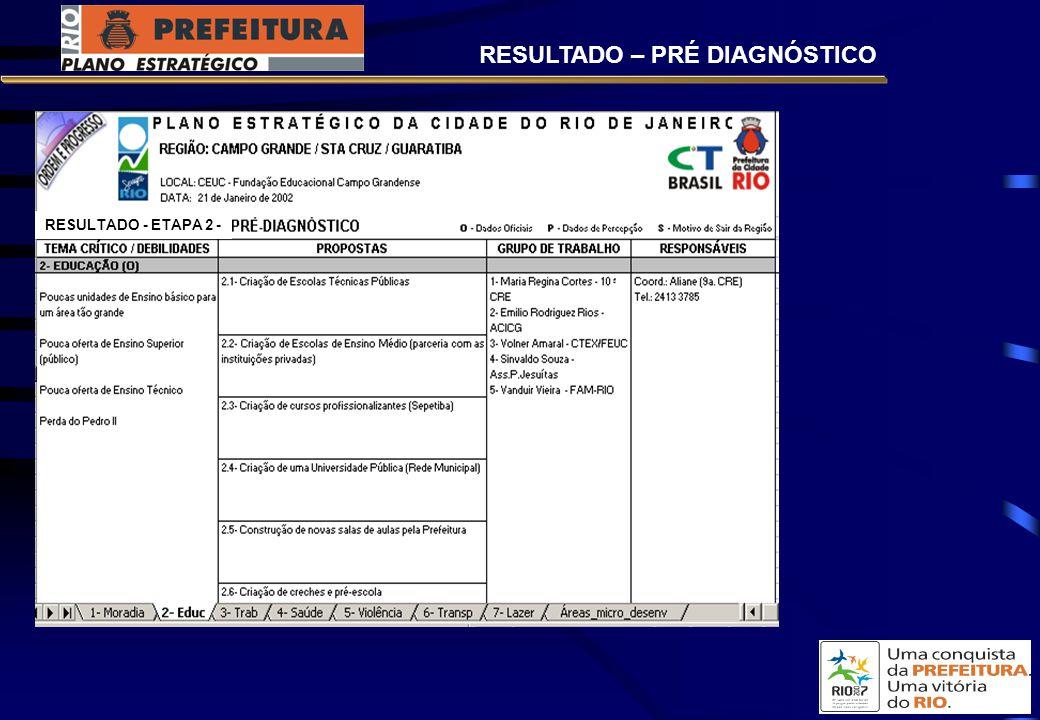 RESULTADO – PRÉ DIAGNÓSTICO RESULTADO - ETAPA 2 -
