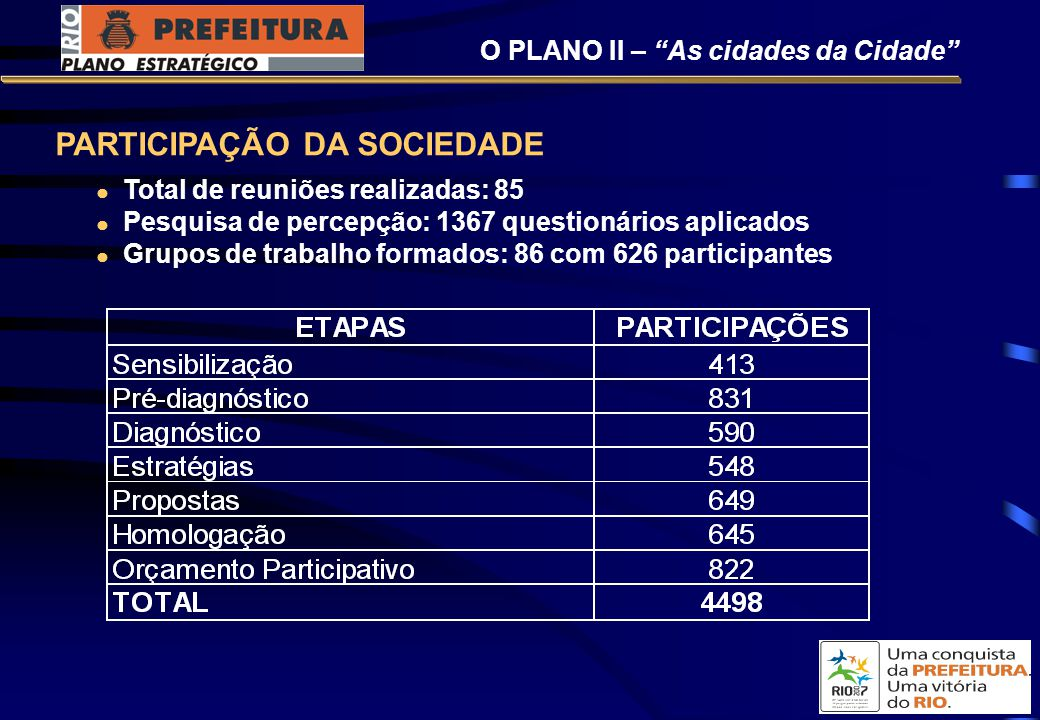 PARTICIPAÇÃO DA SOCIEDADE Total de reuniões realizadas: 85 Pesquisa de percepção: 1367 questionários aplicados Grupos de trabalho formados: 86 com 626 participantes O PLANO II – As cidades da Cidade