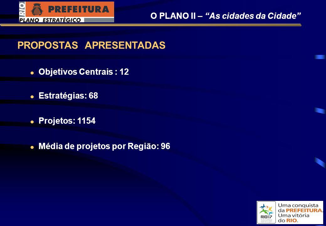 PROPOSTAS APRESENTADAS Objetivos Centrais : 12 Estratégias: 68 Projetos: 1154 Média de projetos por Região: 96 O PLANO II – As cidades da Cidade