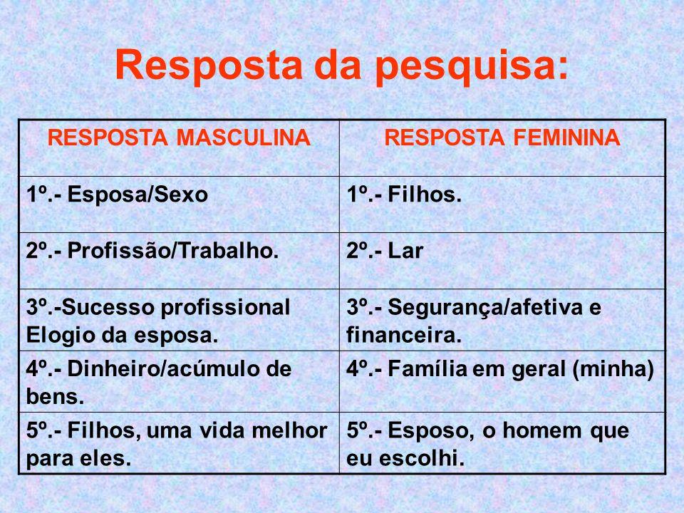 Resposta da pesquisa: RESPOSTA MASCULINARESPOSTA FEMININA 1º.- Esposa/Sexo1º.- Filhos.