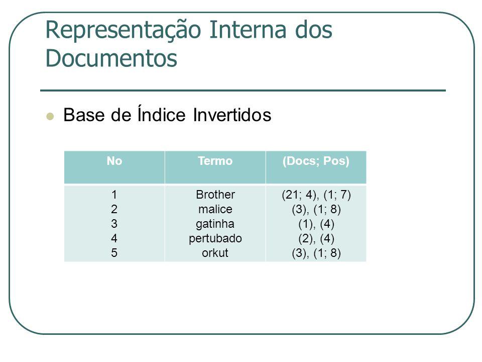 Representação Interna dos Documentos Base de Índice Invertidos NoTermo(Docs; Pos) 1234512345 Brother malice gatinha pertubado orkut (21; 4), (1; 7) (3