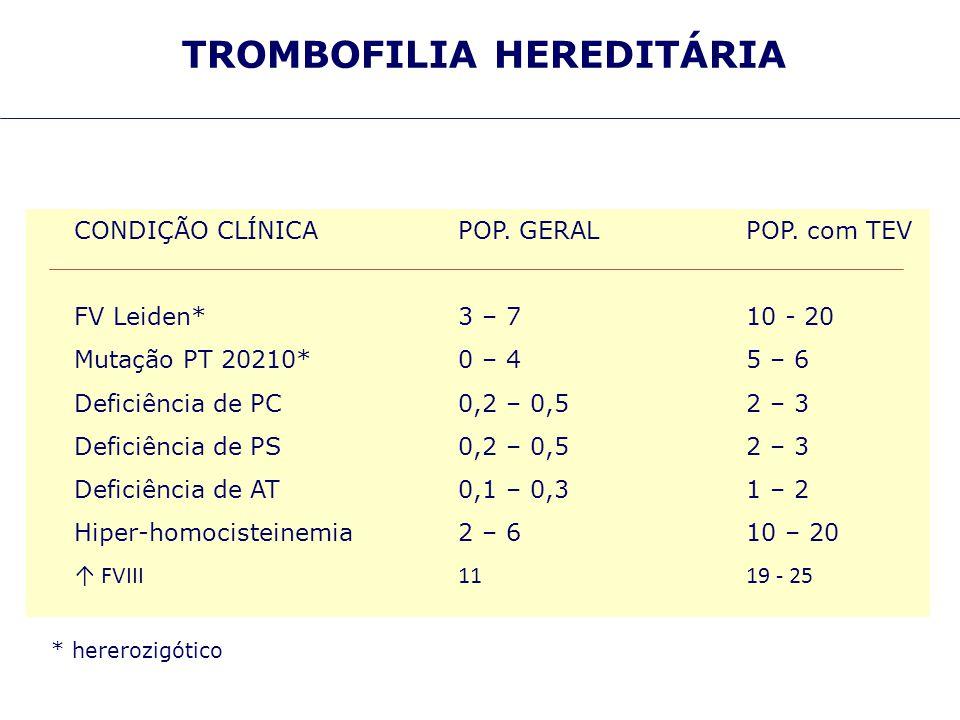 TROMBOFILIA HEREDITÁRIA CONDIÇÃO CLÍNICAPOP. GERALPOP. com TEV FV Leiden*3 – 710 - 20 Mutação PT 20210*0 – 45 – 6 Deficiência de PC0,2 – 0,52 – 3 Defi
