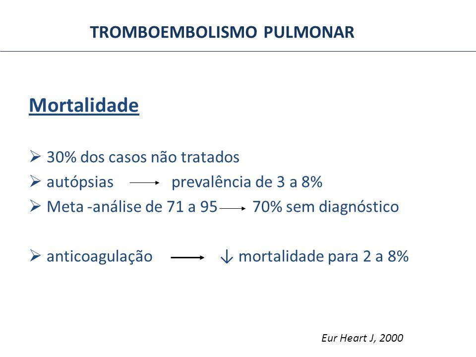 TROMBOEMBOLISMO PULMONAR Mortalidade 30% dos casos não tratados autópsias prevalência de 3 a 8% Meta -análise de 71 a 95 70% sem diagnóstico anticoagu
