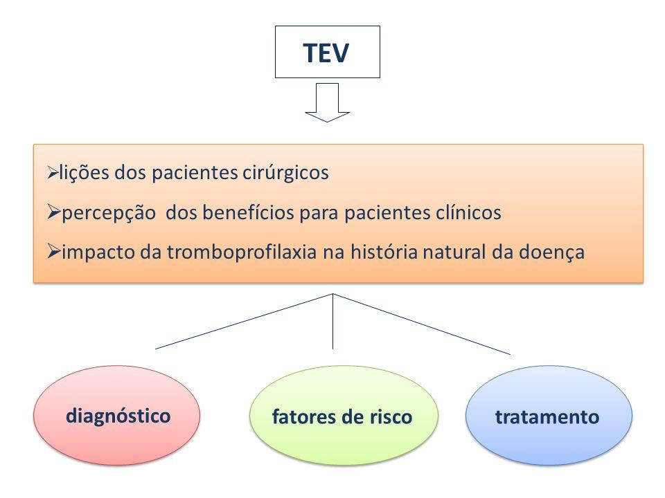 TEV lições dos pacientes cirúrgicos percepção dos benefícios para pacientes clínicos impacto da tromboprofilaxia na história natural da doença diagnós