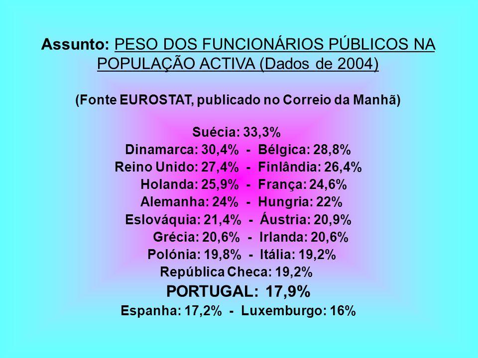 Assunto: PESO DOS FUNCIONÁRIOS PÚBLICOS NA POPULAÇÃO ACTIVA (Dados de 2004) (Fonte EUROSTAT, publicado no Correio da Manhã) Suécia: 33,3% Dinamarca: 3