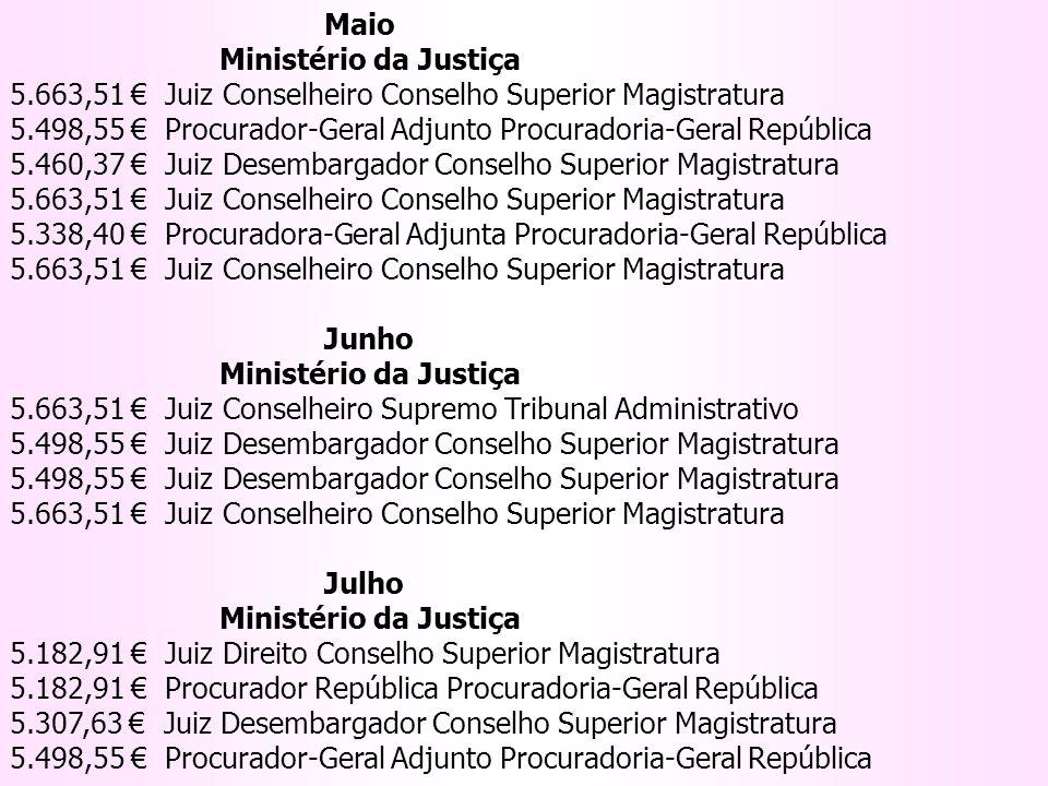 Maio Ministério da Justiça 5.663,51 Juiz Conselheiro Conselho Superior Magistratura 5.498,55 Procurador-Geral Adjunto Procuradoria-Geral República 5.4